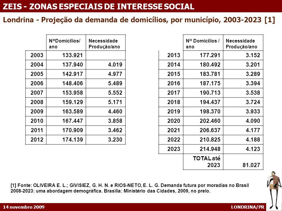 Londrina - Projeção da demanda de domicílios, por município, 2003-2023 [1]
